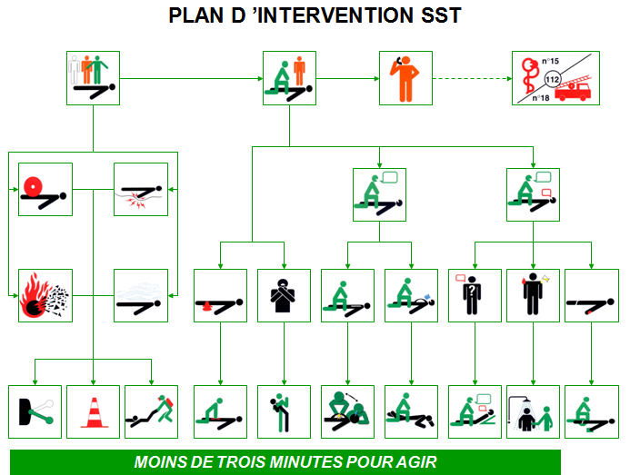 plan intervention sst